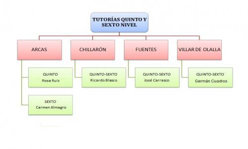 Tutorías del quinto y sexto nivel